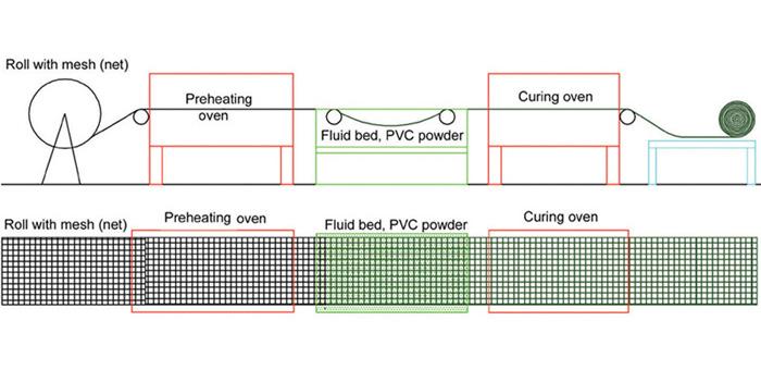 roll mesh pvc coating line welded wire mesh machine pvc coating